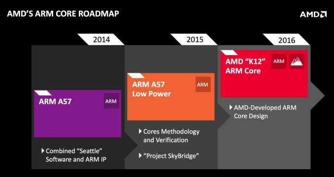 AMD's ARM Core roadmap